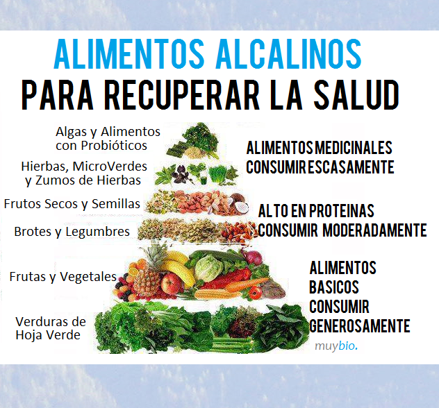 Dieta Alcalina o dieta del pH